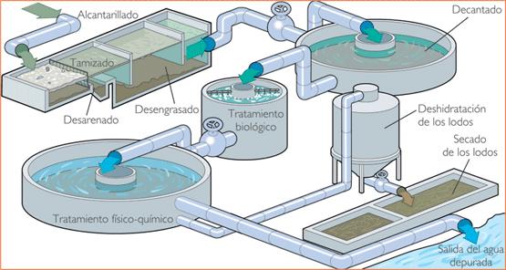 Limpieza de depuradoras | Abasa Gestión